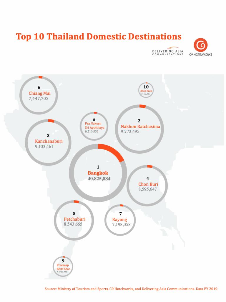 Top 10 Thailand Destinations