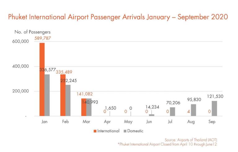 Phuket International Airport PAssenger Arrivals January - September 2020